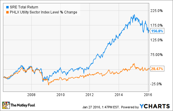 SRE Total Return Price Chart