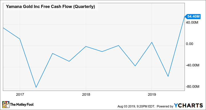 AUY Free Cash Flow (Quarterly) Chart