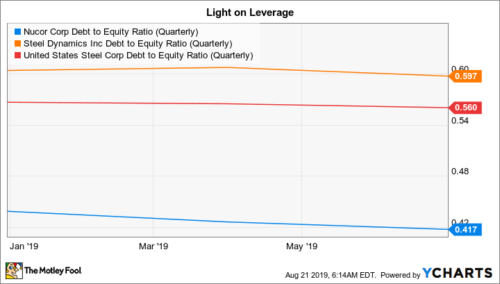 NUE Debt to Equity Ratio (Quarterly) Chart