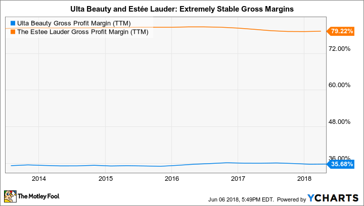 ULTA Gross Profit Margin (TTM) Chart
