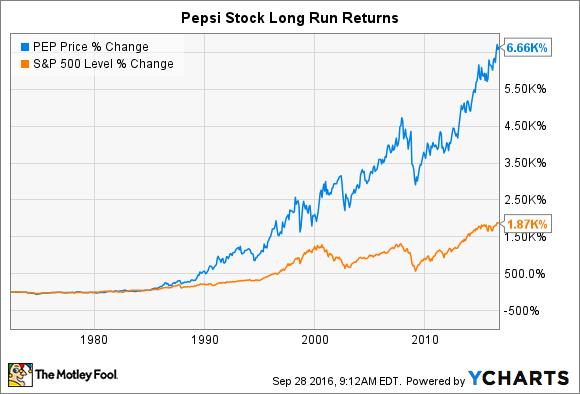 pepsico stock today