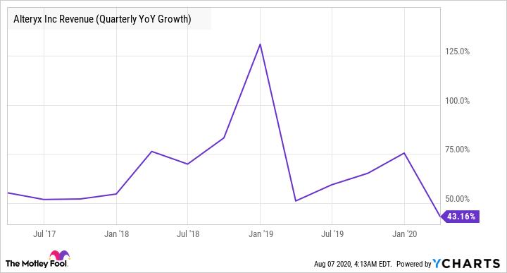 AYX Revenue (Quarterly YoY Growth) Chart