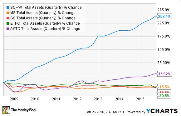 SCHW Total Assets (Quarterly) Chart