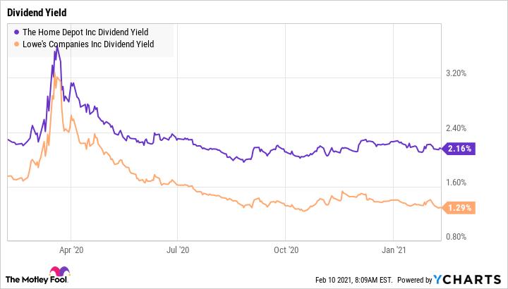 HD Dividend Yield Chart