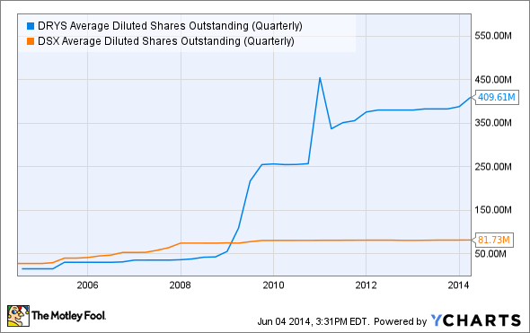 DRYS Average Diluted Shares Outstanding (Quarterly) Chart