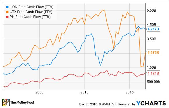 HON Free Cash Flow (TTM) Chart