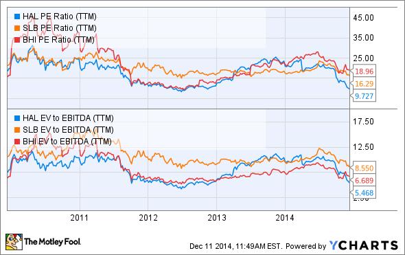 HAL PE Ratio (TTM) Chart