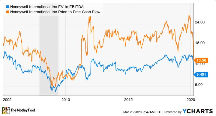 HON EV to EBITDA Chart