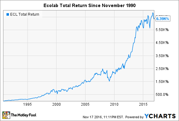 ECL Total Return Price Chart
