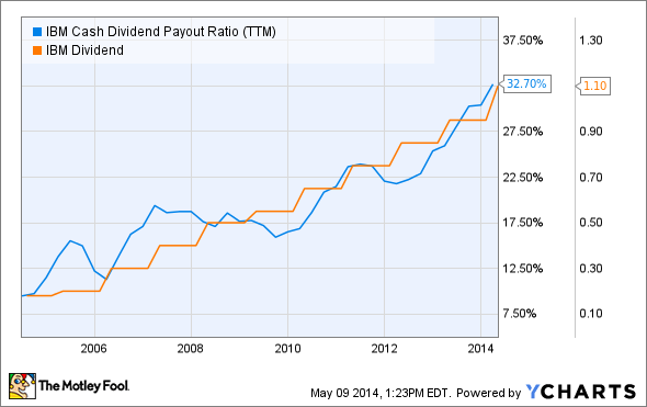 IBM Cash Dividend Payout Ratio (TTM) Chart