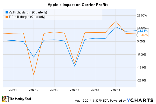 VZ Profit Margin (Quarterly) Chart