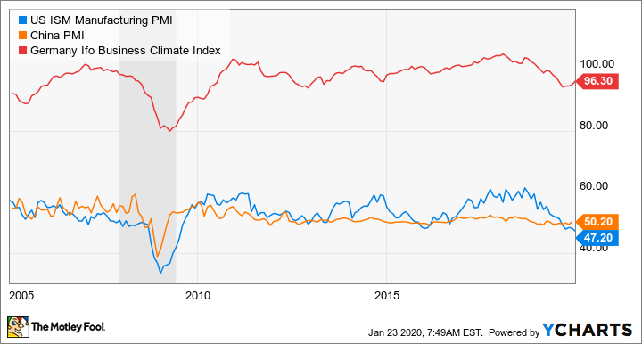 US ISM Manufacturing PMI Chart