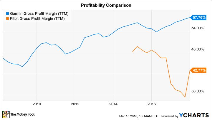 GRMN Gross Profit Margin (TTM) Chart