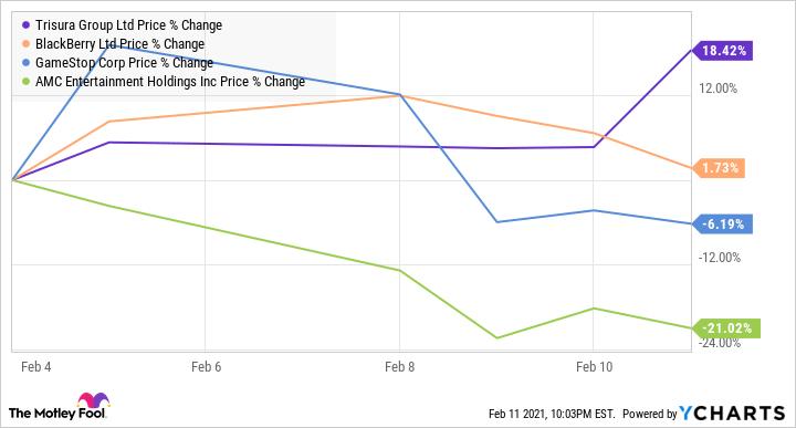 TSU Chart