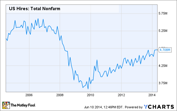 US Hires: Total Nonfarm Chart