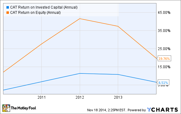 CAT Return on Invested Capital (Annual) Chart