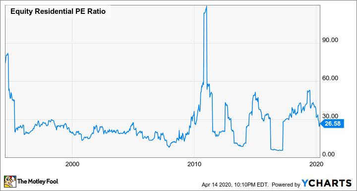 EQR PE Ratio Chart