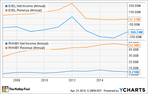 EXEL Net Income (Annual) Chart