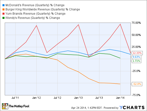 MCD Revenue (Quarterly) Chart