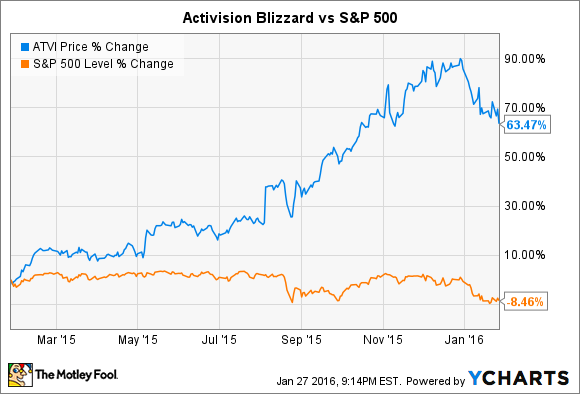 3 Reasons Activision Blizzard Inc Stock Could Fall The Motley Fool