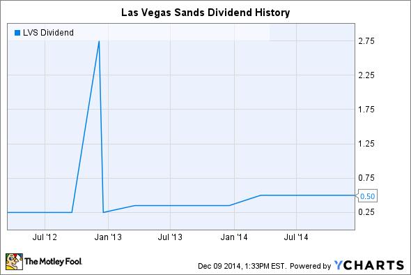 LVS Dividend Chart