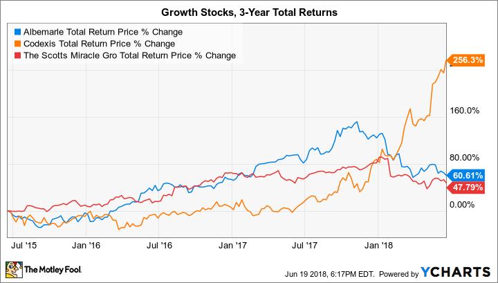 ALB Total Return Price Chart