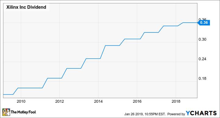 XLNX Dividend Chart