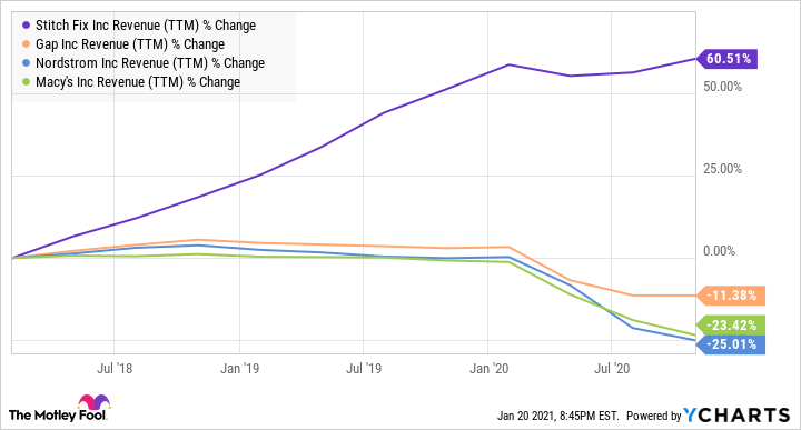 SFIX Revenue (TTM) Chart