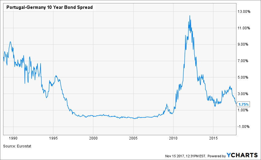 Portugal-Germany 10 Year Bond Spread Chart