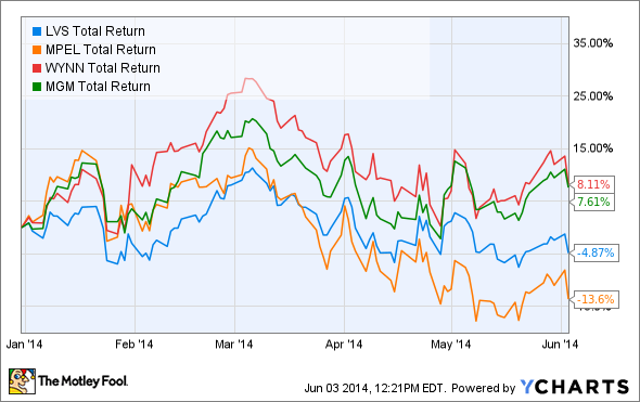 LVS Total Return Price Chart