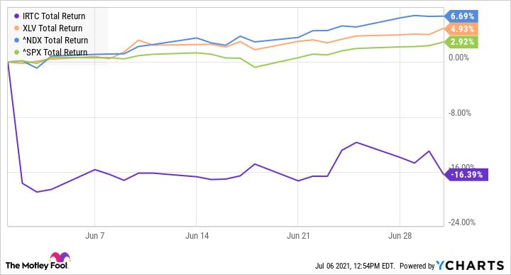 IRTC Total Return Level Chart