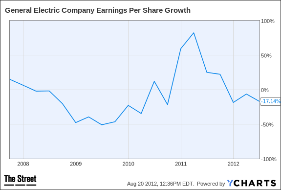 GE Earnings Per Share Growth Chart