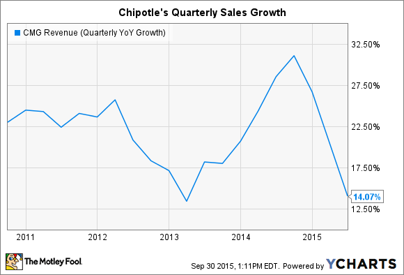 CMG Revenue (Quarterly YoY Growth) Chart