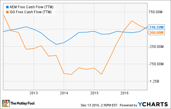 AEM Free Cash Flow (TTM) Chart