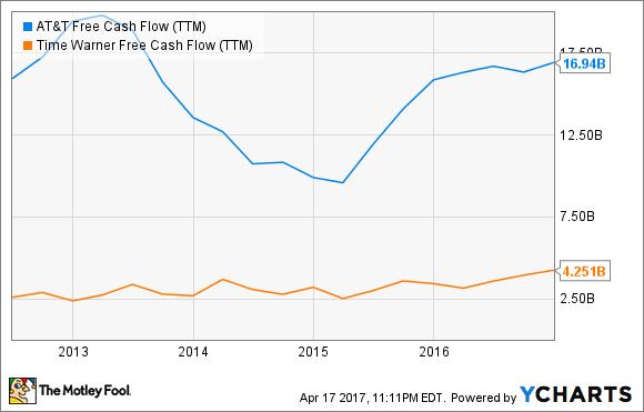 T Free Cash Flow (TTM) Chart