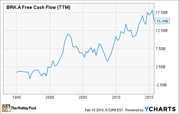 BRK.A Free Cash Flow (TTM) Chart