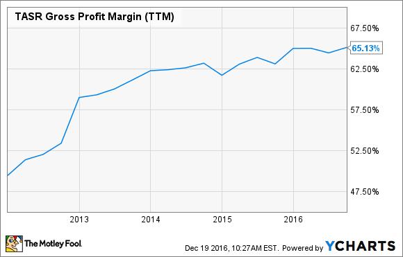 TASR Gross Profit Margin (TTM) Chart
