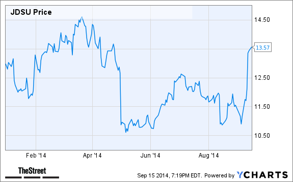 Jim Cramer's Top Stock Picks: YHOO JDSU AAPL FB GOOGL FSIC ...