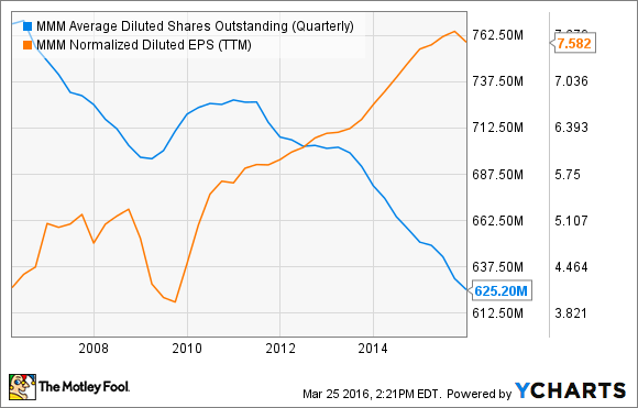 MMM Average Diluted Shares Outstanding (Quarterly) Chart