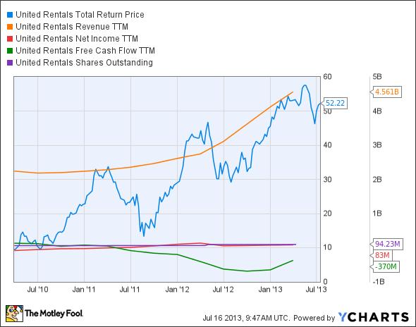 URI Total Return Price Chart