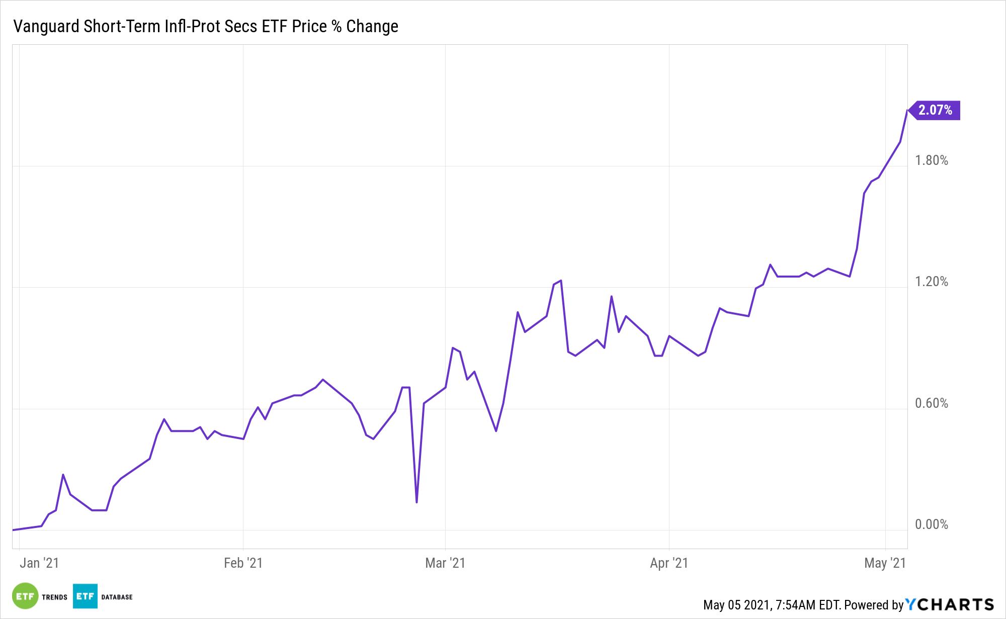VTIP Chart