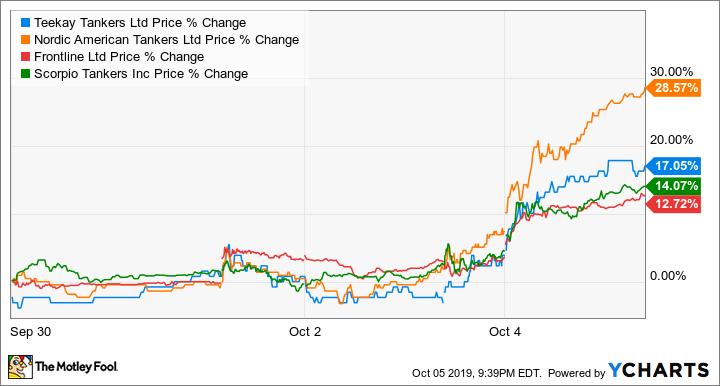 TNK Price Chart