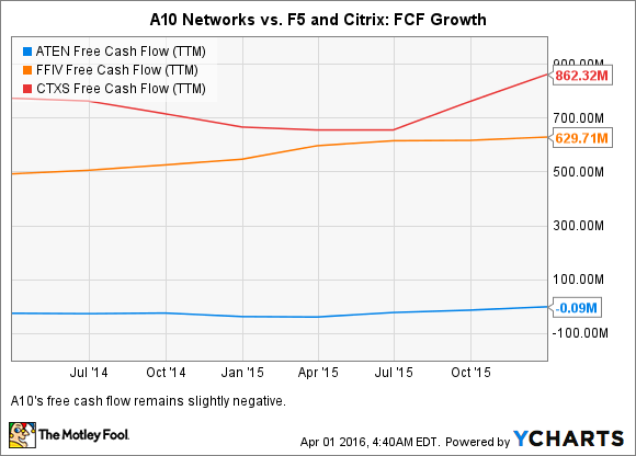 ATEN Free Cash Flow (TTM) Chart