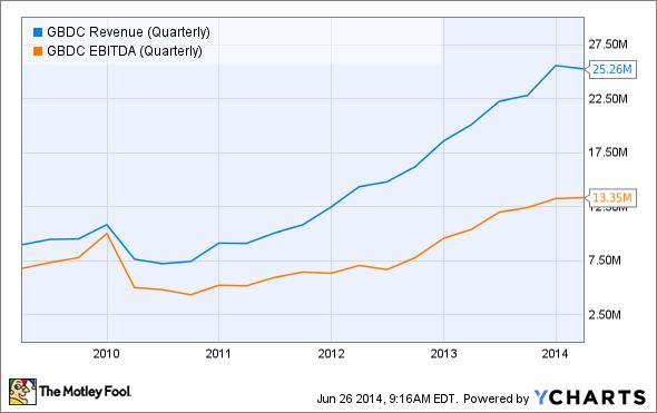 GBDC Revenue (Quarterly) Chart