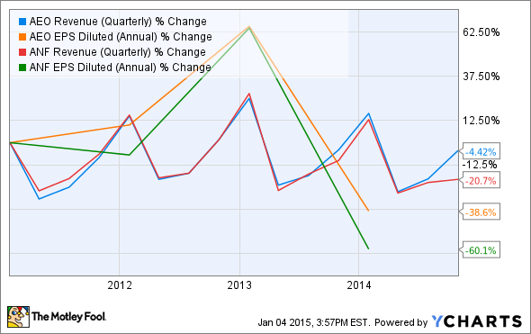 AEO Revenue (Quarterly) Chart