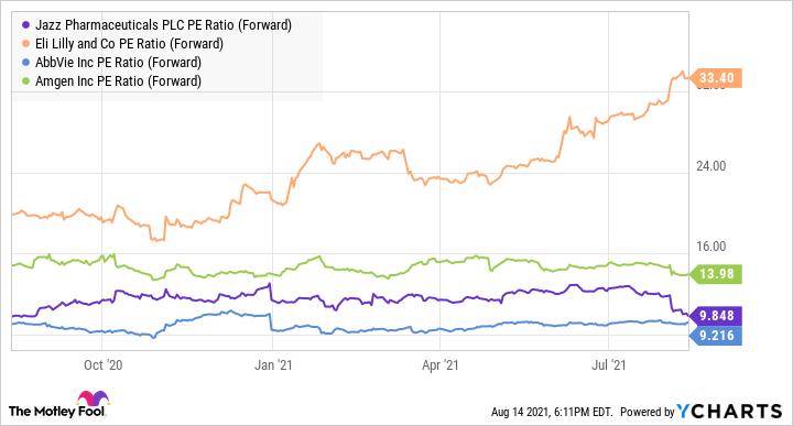 JAZZ PE Ratio (Forward) Chart