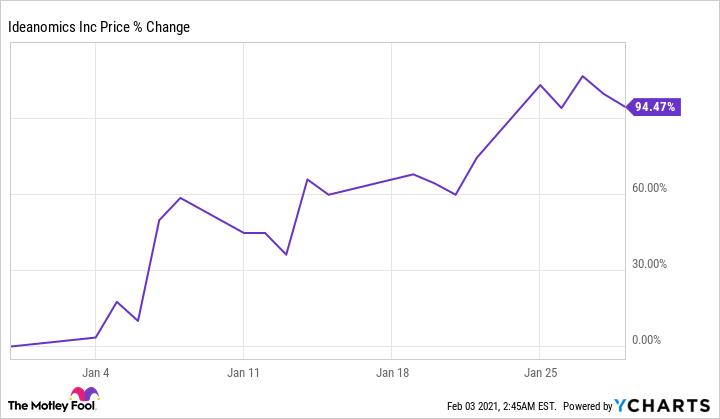 IDEX Chart