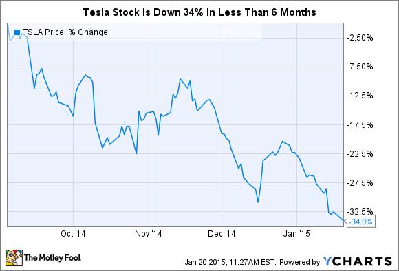 Tesla motors stock is down 34 in less than 6 months for Tesla motors stock quote