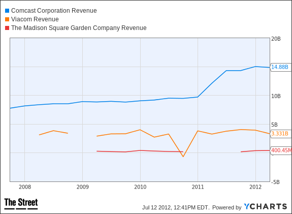 CMCSA Revenue Chart