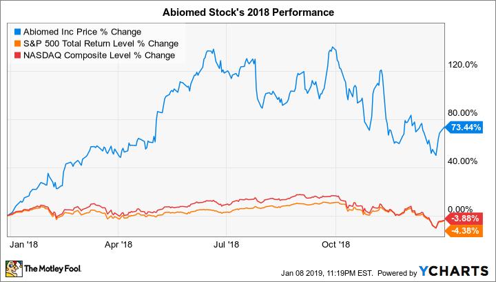 ABMD Chart